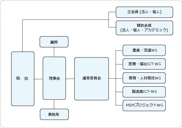 特定非営利活動法人 山梨情報通信研究所 組織図